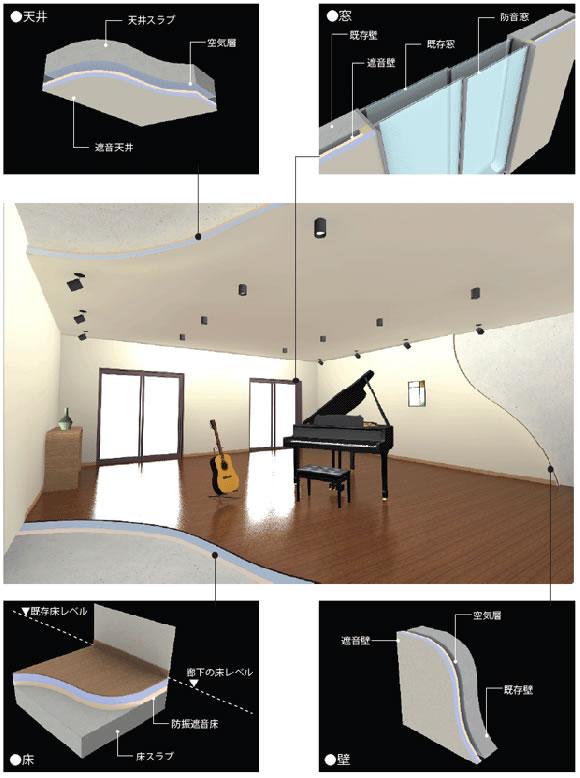 防音室の基本構造